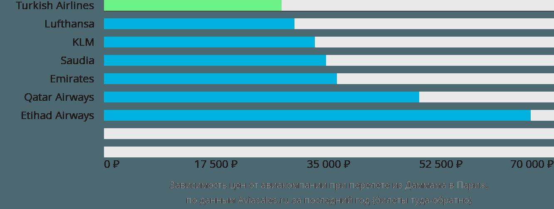 Динамика цен в зависимости от авиакомпании, совершающей перелет из Даммама в Париж