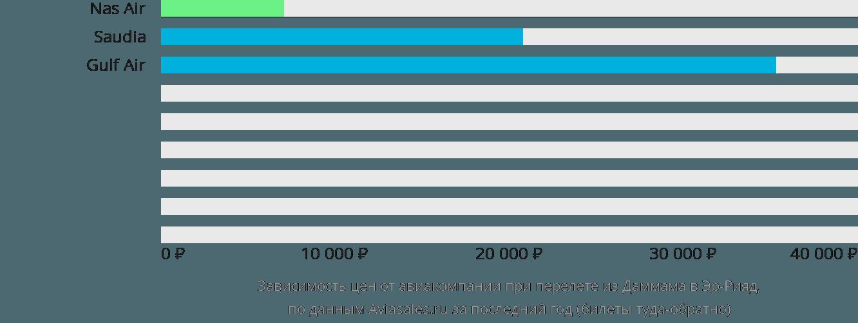 Динамика цен в зависимости от авиакомпании, совершающей перелет из Даммама в Эр-Рияд