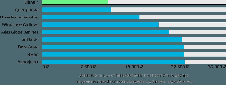 Динамика цен в зависимости от авиакомпании, совершающей перелет из Днепра