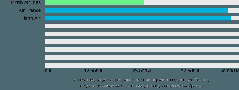 Динамика цен в зависимости от авиакомпании, совершающей перелет из Днепра в Малагу