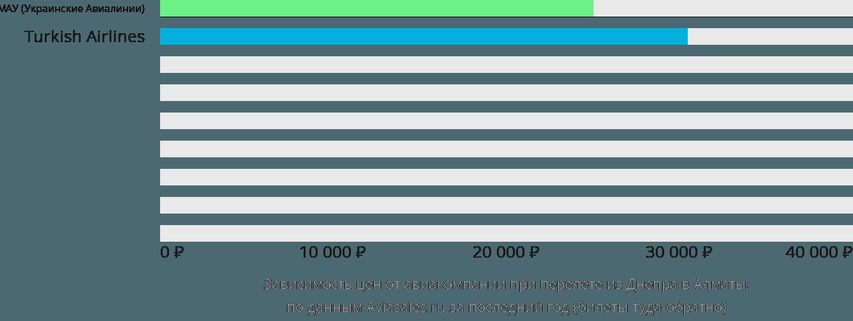 Динамика цен в зависимости от авиакомпании, совершающей перелет из Днепра в Алматы