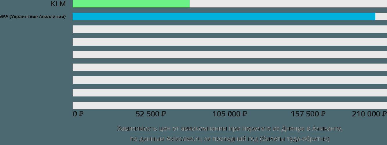Динамика цен в зависимости от авиакомпании, совершающей перелет из Днепра в Аликанте