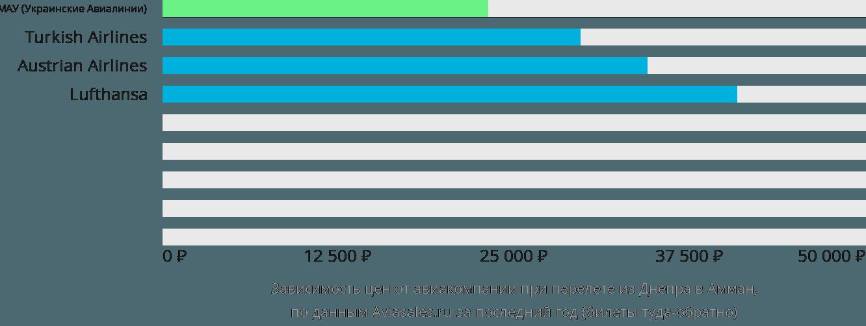 Динамика цен в зависимости от авиакомпании, совершающей перелет из Днепра в Амман