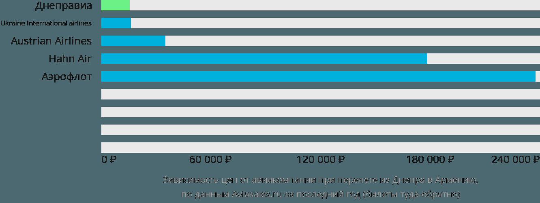 Динамика цен в зависимости от авиакомпании, совершающей перелет из Днепра в Армению