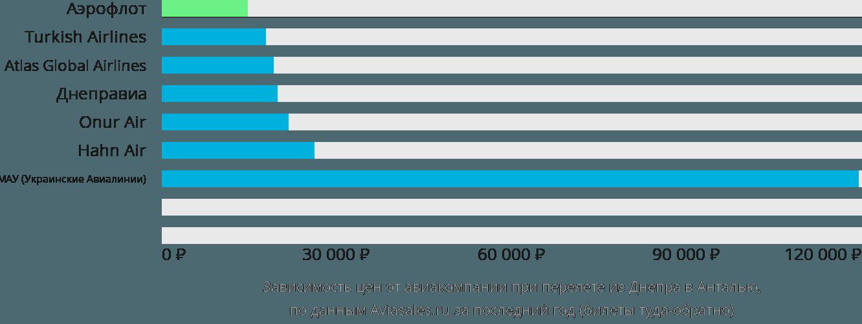 Динамика цен в зависимости от авиакомпании, совершающей перелет из Днепра в Анталью