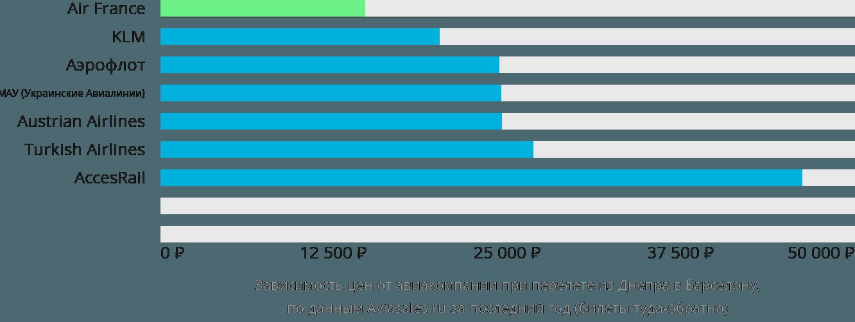 Динамика цен в зависимости от авиакомпании, совершающей перелет из Днепра в Барселону