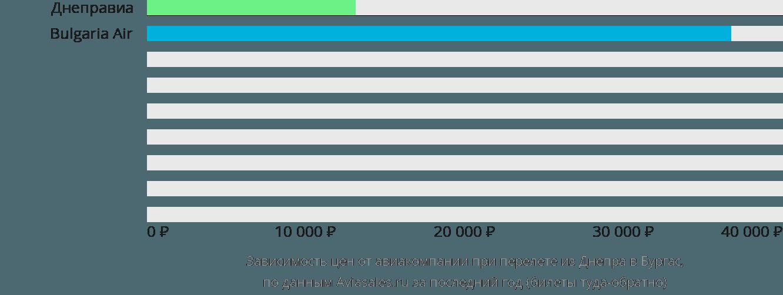 Динамика цен в зависимости от авиакомпании, совершающей перелет из Днепра в Бургас
