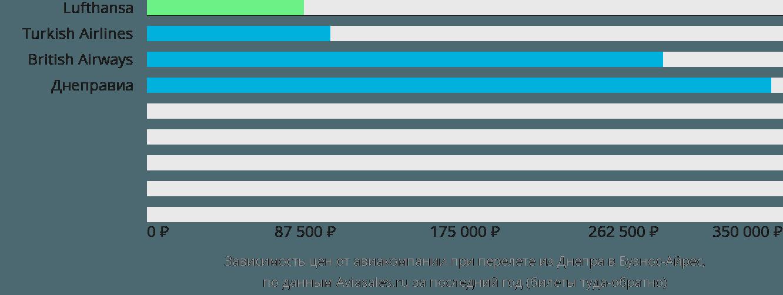 Динамика цен в зависимости от авиакомпании, совершающей перелет из Днепра в Буэнос-Айрес