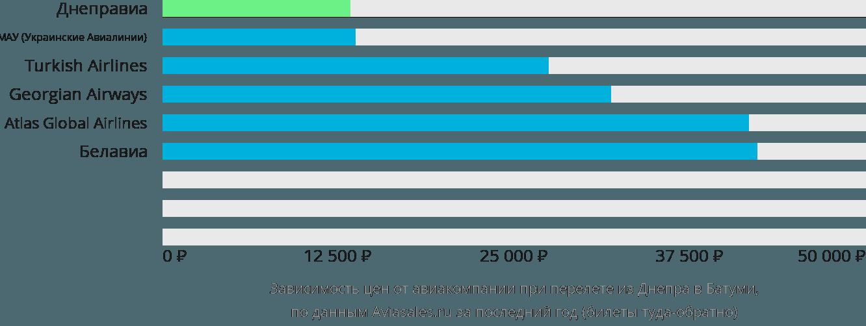Динамика цен в зависимости от авиакомпании, совершающей перелет из Днепра в Батуми