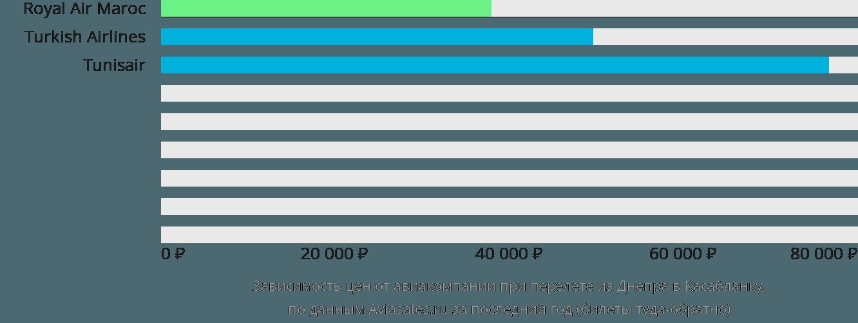 Динамика цен в зависимости от авиакомпании, совершающей перелет из Днепра в Касабланку