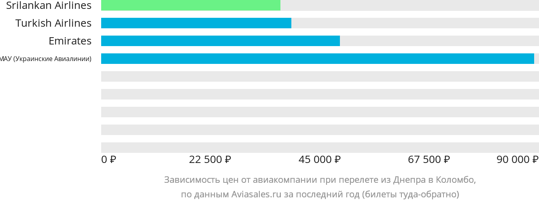 Динамика цен в зависимости от авиакомпании, совершающей перелет из Днепра в Коломбо