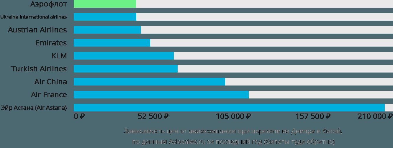 Динамика цен в зависимости от авиакомпании, совершающей перелет из Днепра в Китай
