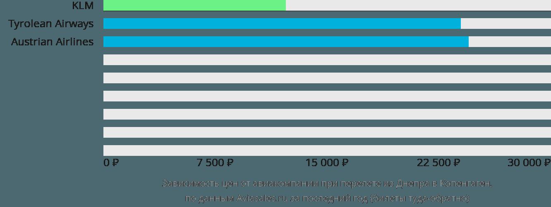 Динамика цен в зависимости от авиакомпании, совершающей перелет из Днепра в Копенгаген