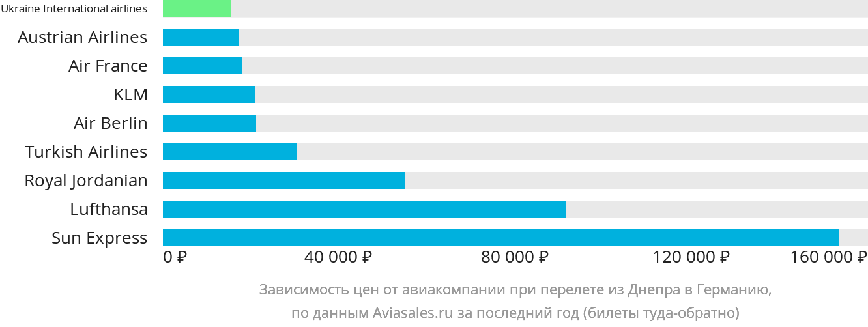 Динамика цен в зависимости от авиакомпании, совершающей перелет из Днепра в Германию
