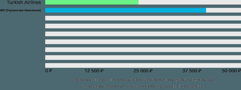 Динамика цен в зависимости от авиакомпании, совершающей перелет из Днепра в Денизли