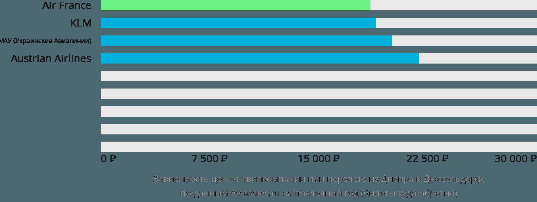 Динамика цен в зависимости от авиакомпании, совершающей перелет из Днепра в Дюссельдорф