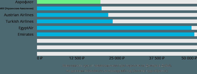 Динамика цен в зависимости от авиакомпании, совершающей перелет из Днепра в Дубай