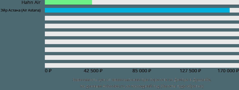Динамика цен в зависимости от авиакомпании, совершающей перелет из Днепра в Душанбе