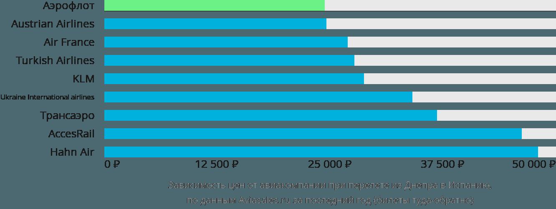 Динамика цен в зависимости от авиакомпании, совершающей перелёт из Днепра в Испанию