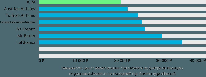 Динамика цен в зависимости от авиакомпании, совершающей перелет из Днепра во Францию
