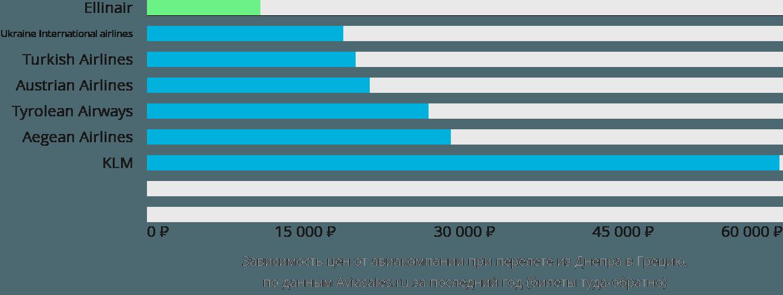 Динамика цен в зависимости от авиакомпании, совершающей перелет из Днепра в Грецию