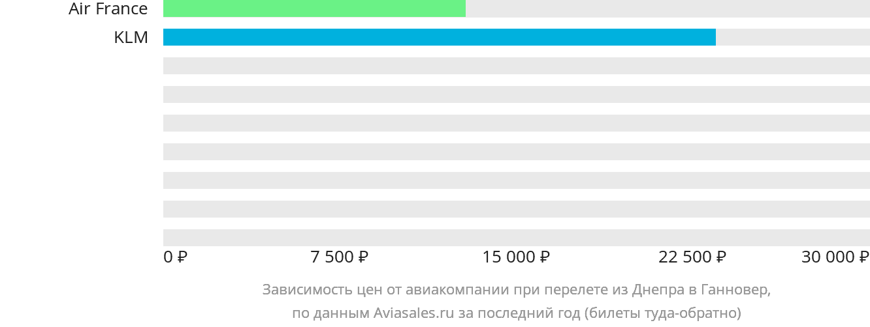 Динамика цен в зависимости от авиакомпании, совершающей перелет из Днепра в Ганновер