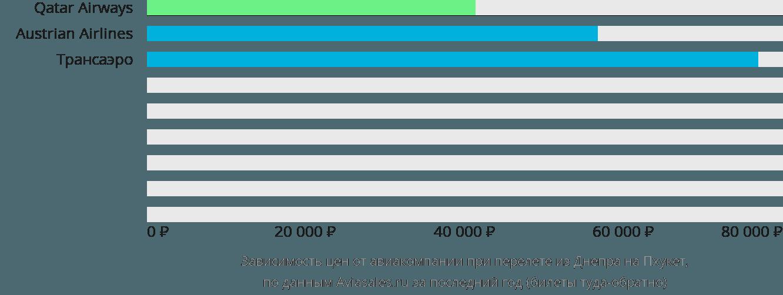 Динамика цен в зависимости от авиакомпании, совершающей перелет из Днепра на Пхукет