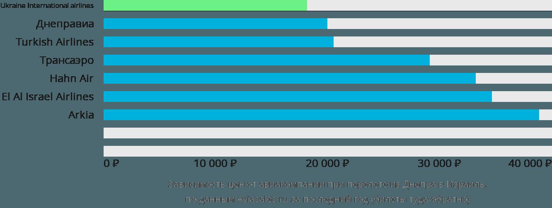 Динамика цен в зависимости от авиакомпании, совершающей перелёт из Днепра в Израиль