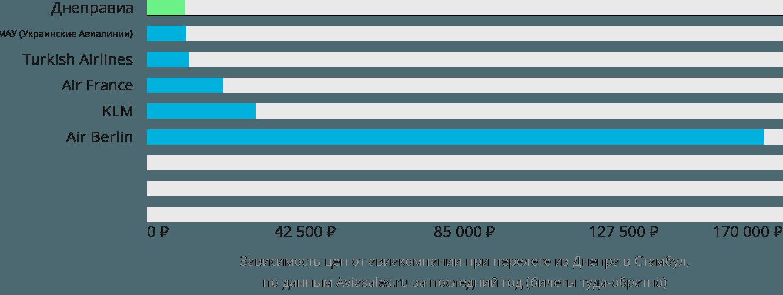 Динамика цен в зависимости от авиакомпании, совершающей перелет из Днепра в Стамбул