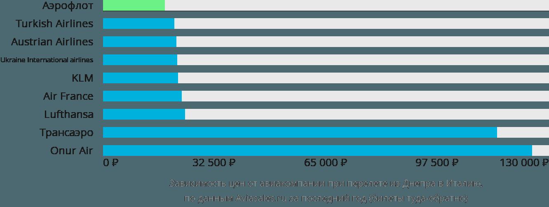 Динамика цен в зависимости от авиакомпании, совершающей перелет из Днепра в Италию