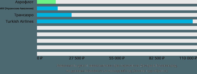 Динамика цен в зависимости от авиакомпании, совершающей перелет из Днепропетровска в Калининград