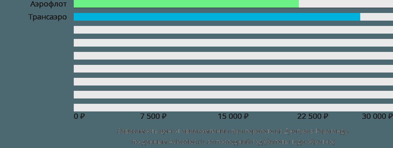 Динамика цен в зависимости от авиакомпании, совершающей перелет из Днепра в Караганду