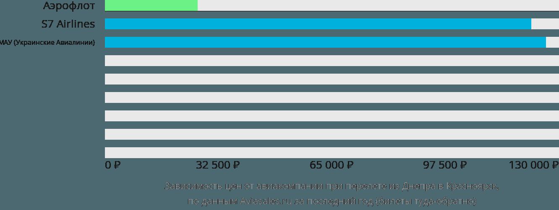 Динамика цен в зависимости от авиакомпании, совершающей перелет из Днепра в Красноярск