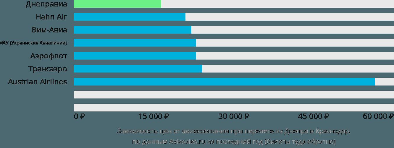 Динамика цен в зависимости от авиакомпании, совершающей перелет из Днепра в Краснодар