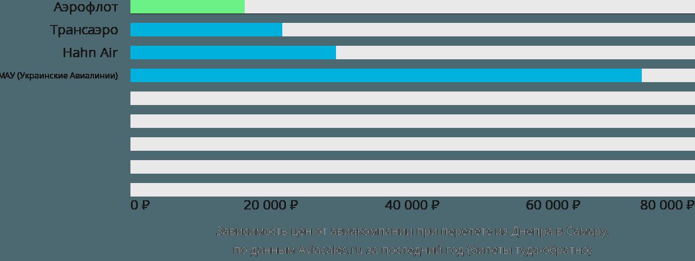 Динамика цен в зависимости от авиакомпании, совершающей перелет из Днепра в Самару