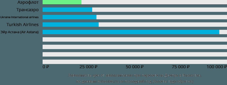Динамика цен в зависимости от авиакомпании, совершающей перелет из Днепра в Казахстан
