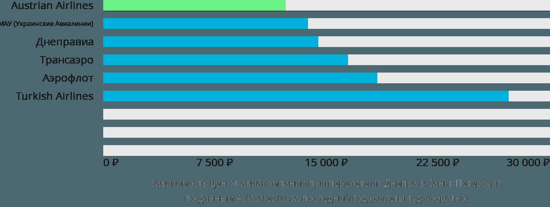 Динамика цен в зависимости от авиакомпании, совершающей перелет из Днепра в Санкт-Петербург