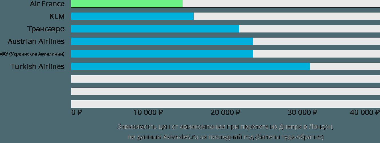 Динамика цен в зависимости от авиакомпании, совершающей перелет из Днепра в Лондон