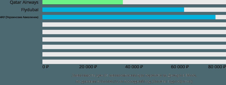 Динамика цен в зависимости от авиакомпании, совершающей перелет из Днепра в Мале