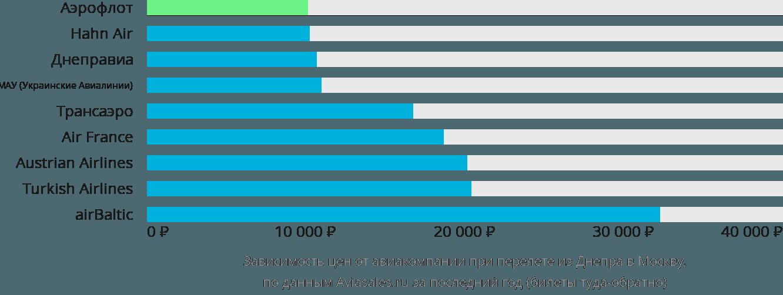 Динамика цен в зависимости от авиакомпании, совершающей перелет из Днепра в Москву