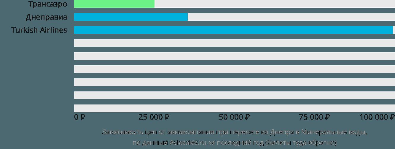 Динамика цен в зависимости от авиакомпании, совершающей перелет из Днепра в Минеральные воды