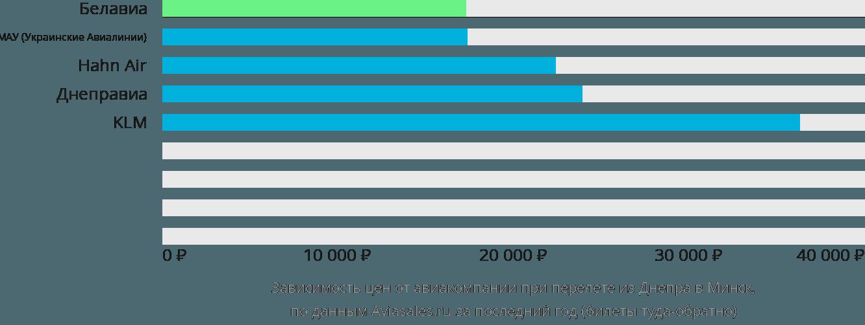 Динамика цен в зависимости от авиакомпании, совершающей перелет из Днепра в Минск