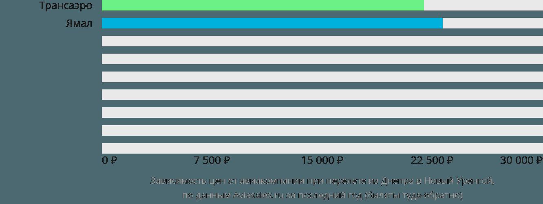Динамика цен в зависимости от авиакомпании, совершающей перелет из Днепра в Новый Уренгой