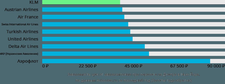 Динамика цен в зависимости от авиакомпании, совершающей перелет из Днепра в Нью-Йорк