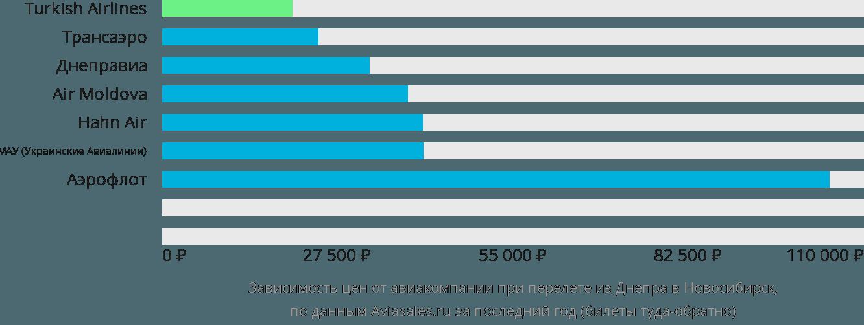 Динамика цен в зависимости от авиакомпании, совершающей перелет из Днепра в Новосибирск