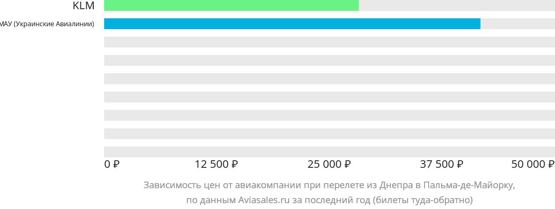 Динамика цен в зависимости от авиакомпании, совершающей перелет из Днепра в Пальма-де-Майорку