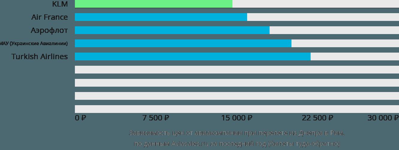 Динамика цен в зависимости от авиакомпании, совершающей перелет из Днепра в Рим