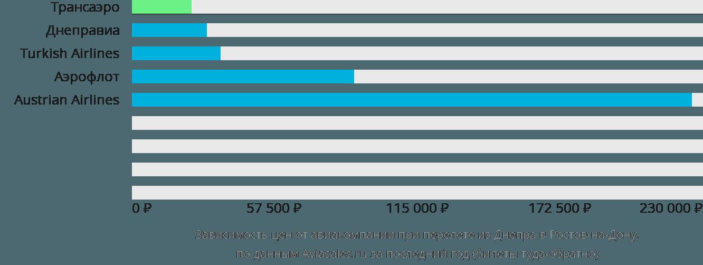 Динамика цен в зависимости от авиакомпании, совершающей перелет из Днепра в Ростов-на-Дону