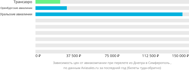 Динамика цен в зависимости от авиакомпании, совершающей перелет из Днепра в Симферополь