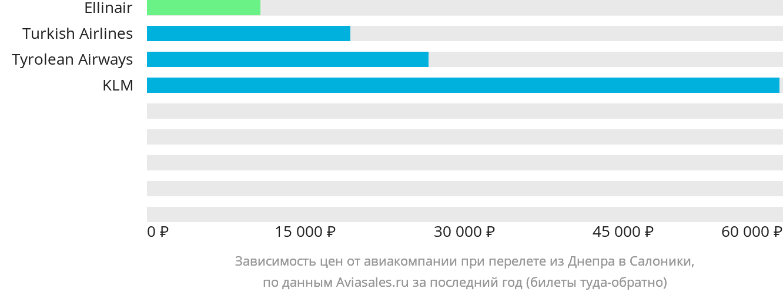 Динамика цен в зависимости от авиакомпании, совершающей перелет из Днепра в Салоники